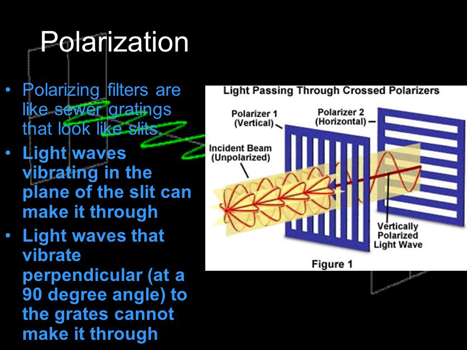 Polarization Polarizing filters are like sewer gratings that look like slits. Light waves vibrating in the plane of the slit can make it through.