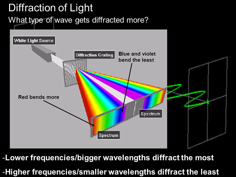 Diffraction of Light What type of wave gets diffracted more