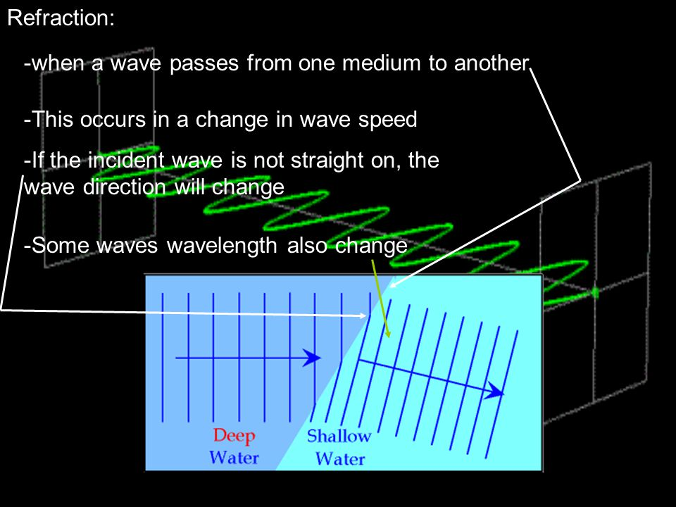 Refraction: when a wave passes from one medium to another. This occurs in a change in wave speed.