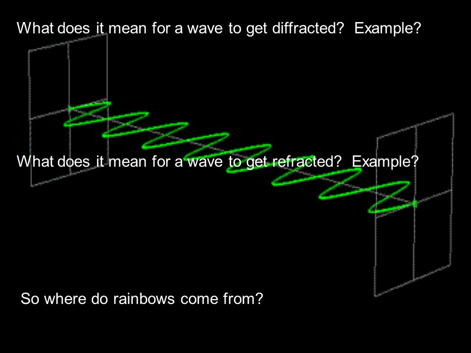 What does it mean for a wave to get diffracted Example
