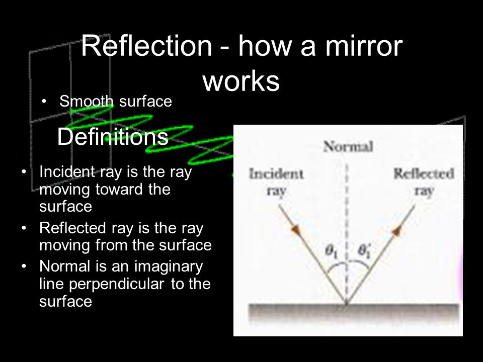 Reflection - how a mirror works