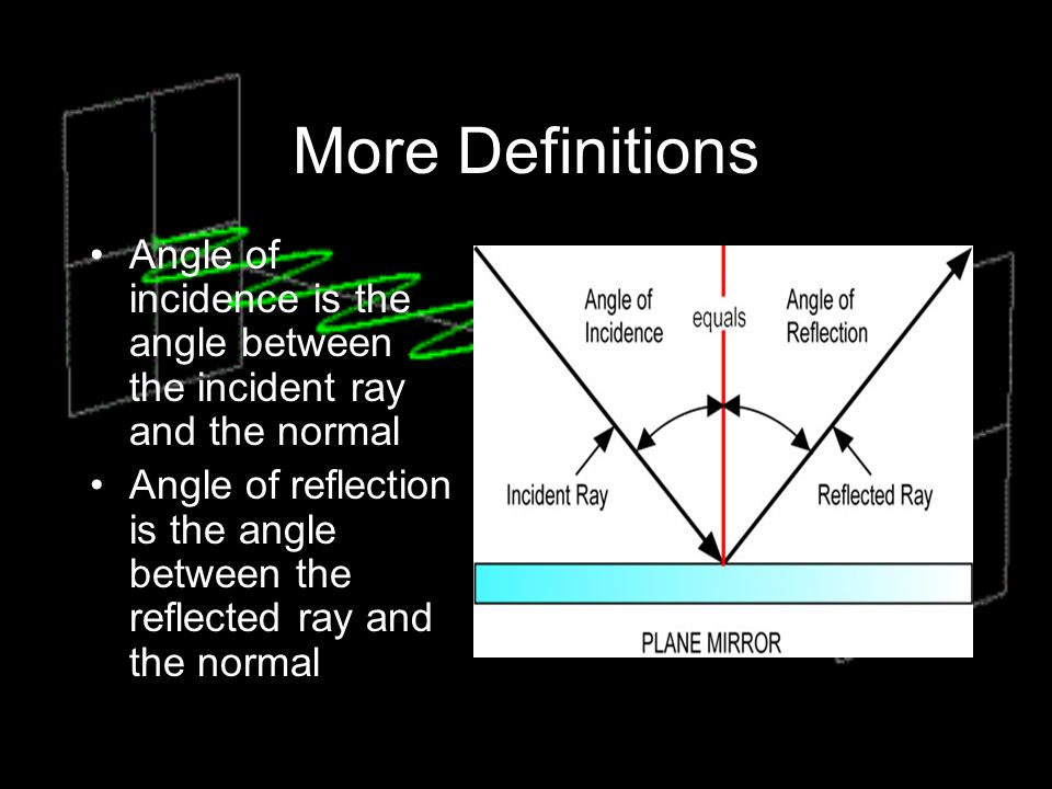 More Definitions Angle of incidence is the angle between the incident ray and the normal.