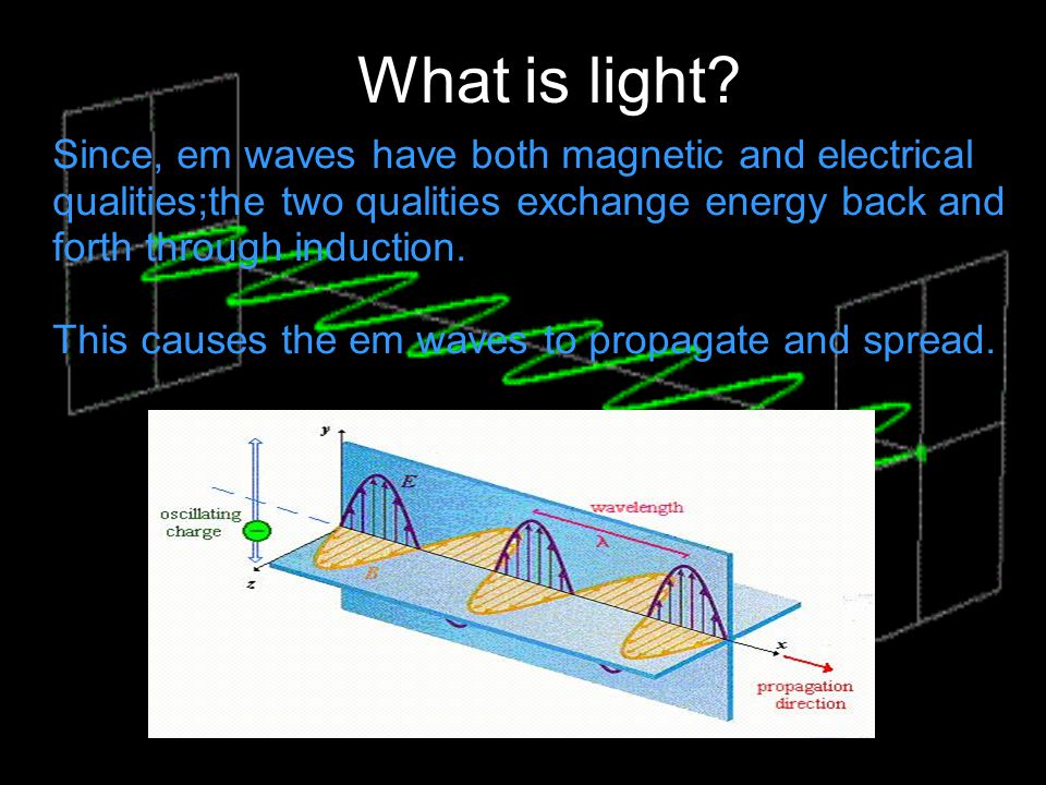 What is light Since, em waves have both magnetic and electrical qualities;the two qualities exchange energy back and forth through induction.