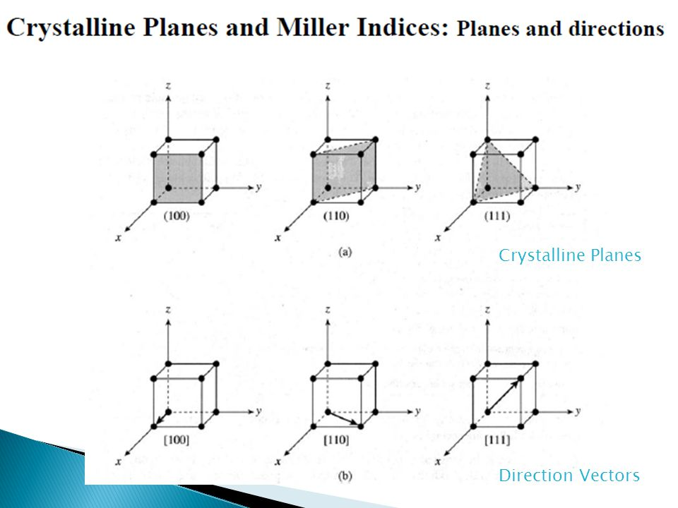Crystalline Planes Direction Vectors