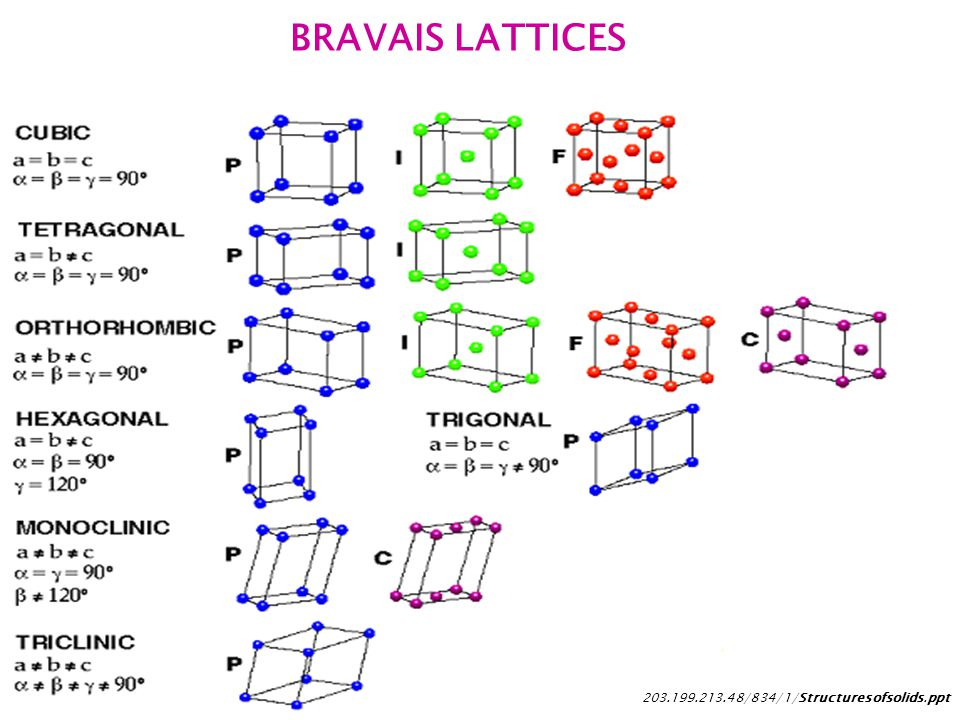 BRAVAIS LATTICES 203.199.213.48/834/1/Structuresofsolids.ppt