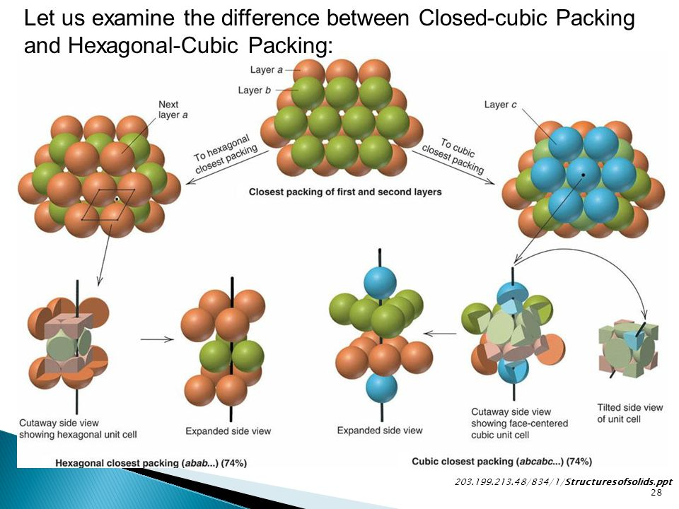Let us examine the difference between Closed-cubic Packing and Hexagonal-Cubic Packing: