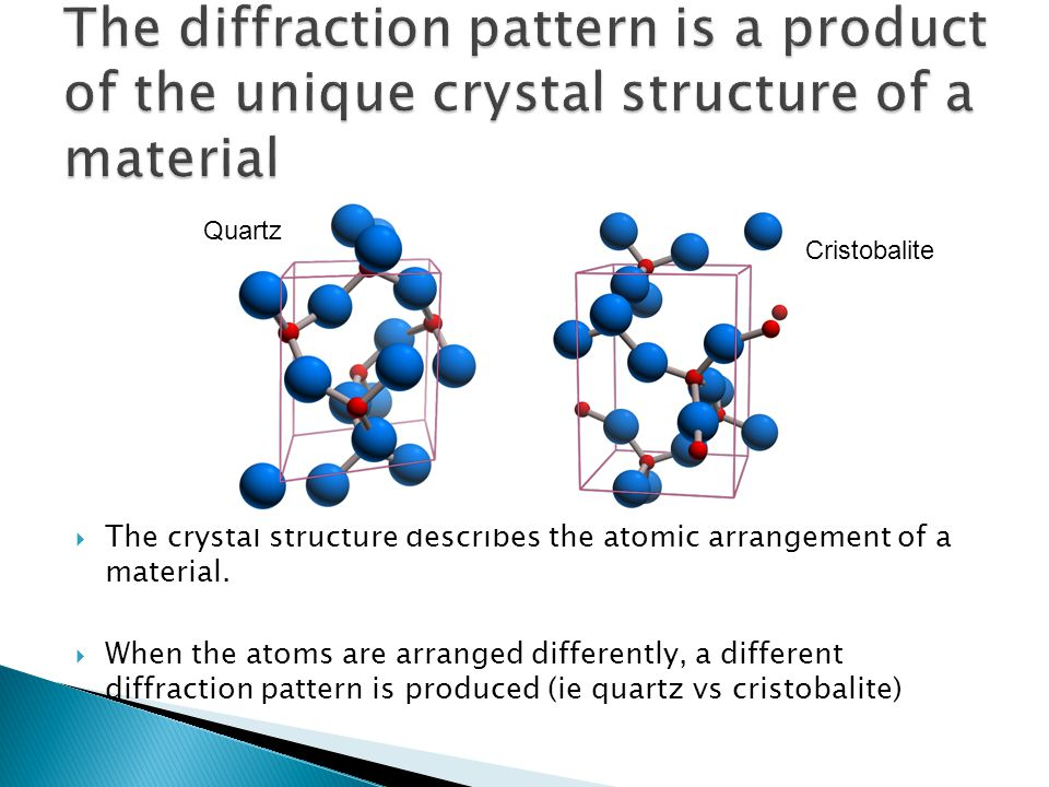 The diffraction pattern is a product of the unique crystal structure of a material