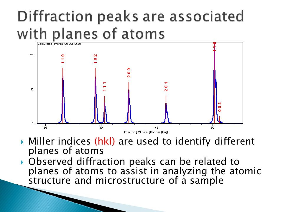 Diffraction peaks are associated with planes of atoms