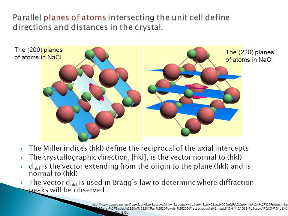 Parallel planes of atoms intersecting the unit cell define directions and distances in the crystal.