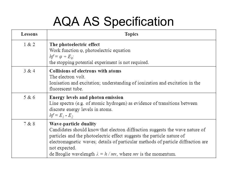 AQA AS Specification Lessons Topics 1 & 2 The photoelectric effect