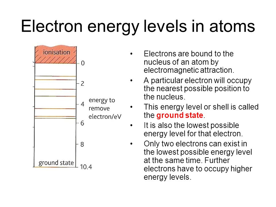 Electron energy levels in atoms