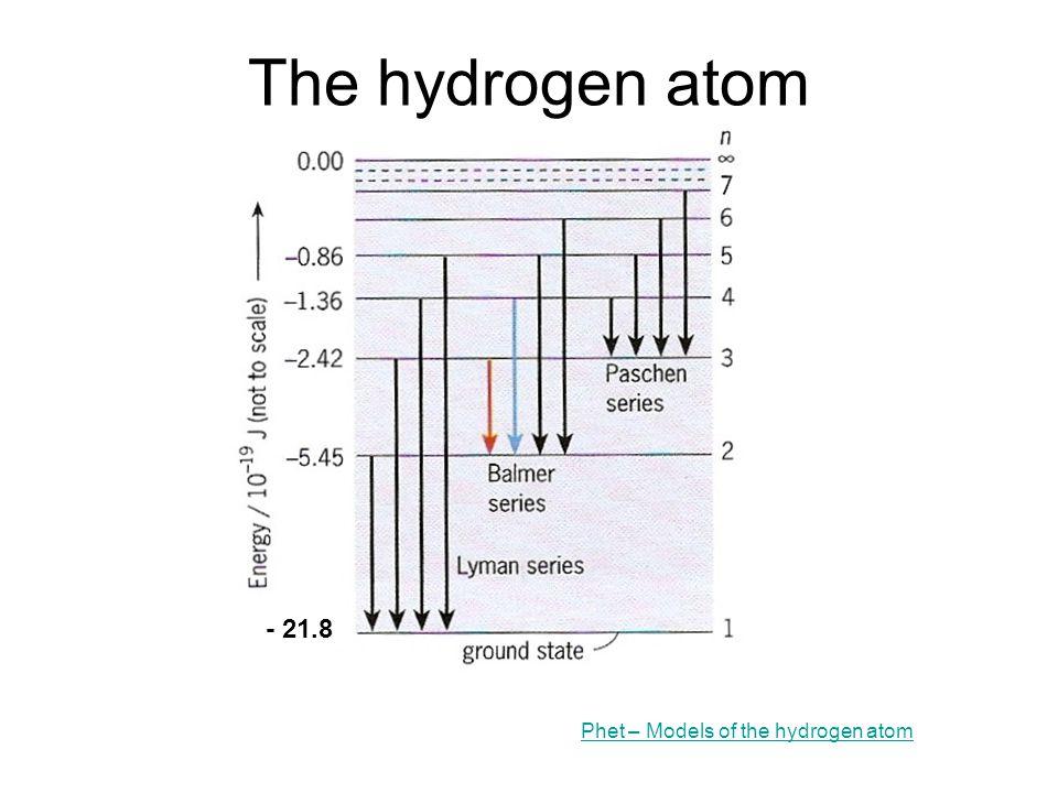 The hydrogen atom - 21.8 Phet – Models of the hydrogen atom