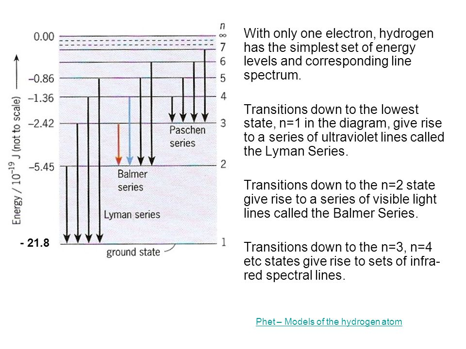- 21.8 With only one electron, hydrogen has the simplest set of energy levels and corresponding line spectrum.