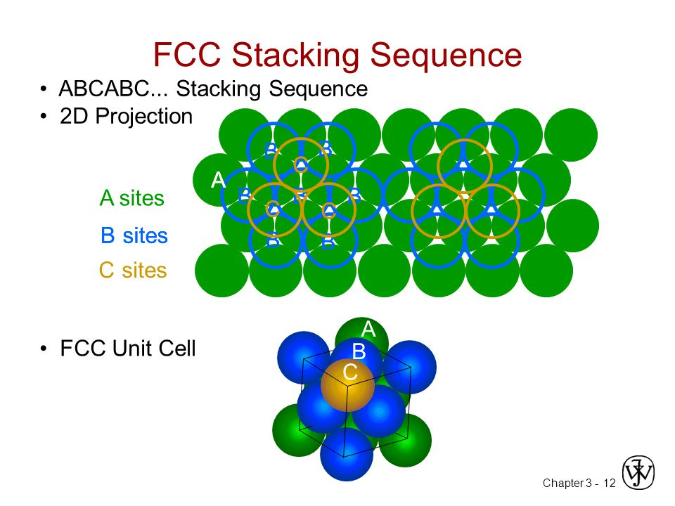 FCC Stacking Sequence • ABCABC... Stacking Sequence • 2D Projection
