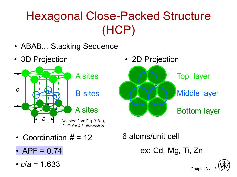 Hexagonal Close-Packed Structure (HCP)