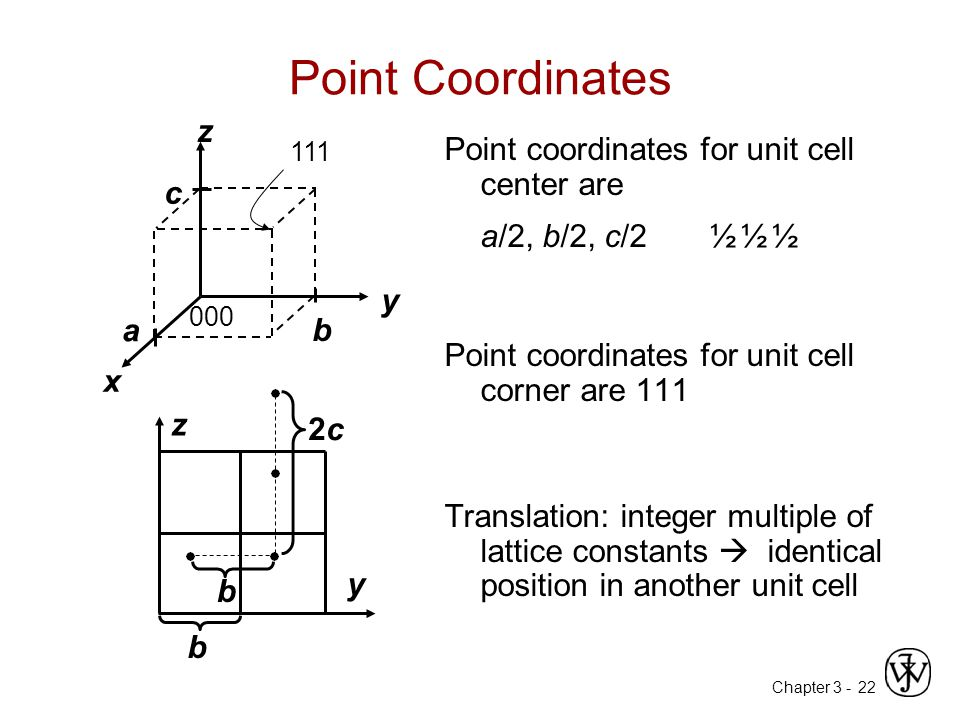 Point Coordinates z Point coordinates for unit cell center are c