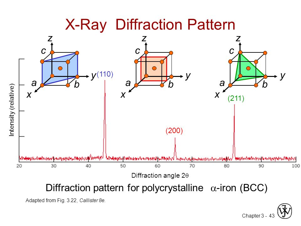 X-Ray Diffraction Pattern