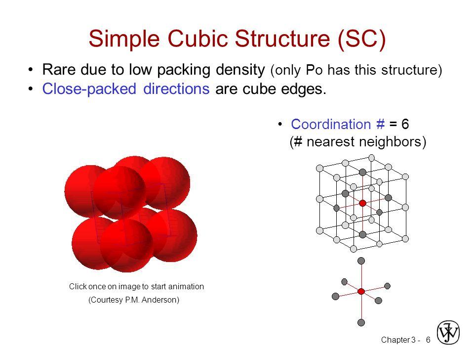 Simple Cubic Structure (SC)
