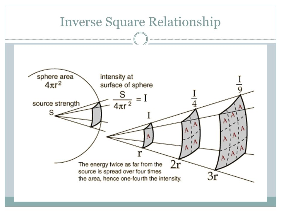 the inverse square law governs relationship between