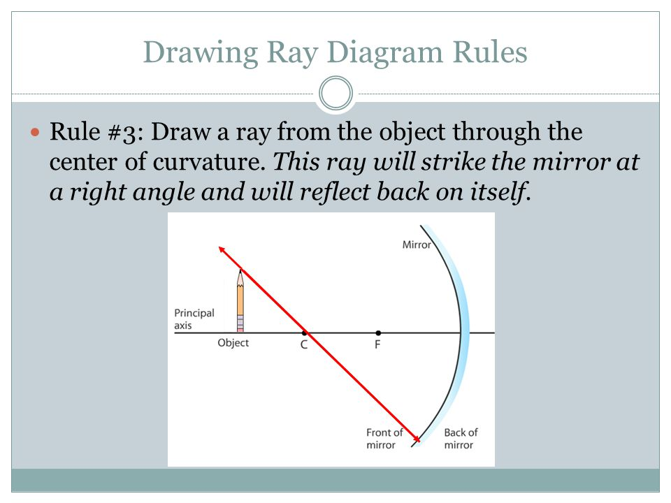 Drawing Ray Diagram Rules