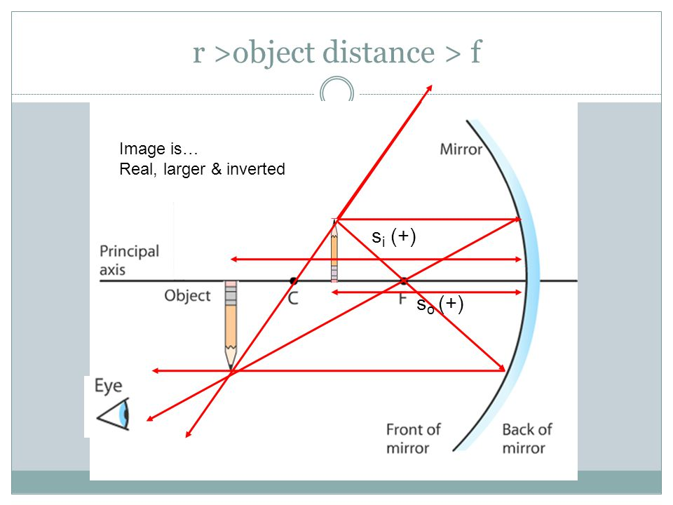 r >object distance > f