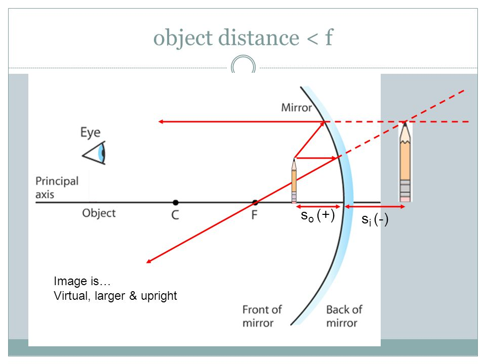 object distance < f so (+) si (-) Image is…