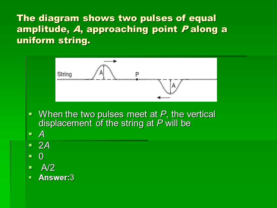 The diagram shows two pulses of equal amplitude, A, approaching point P along a uniform string.