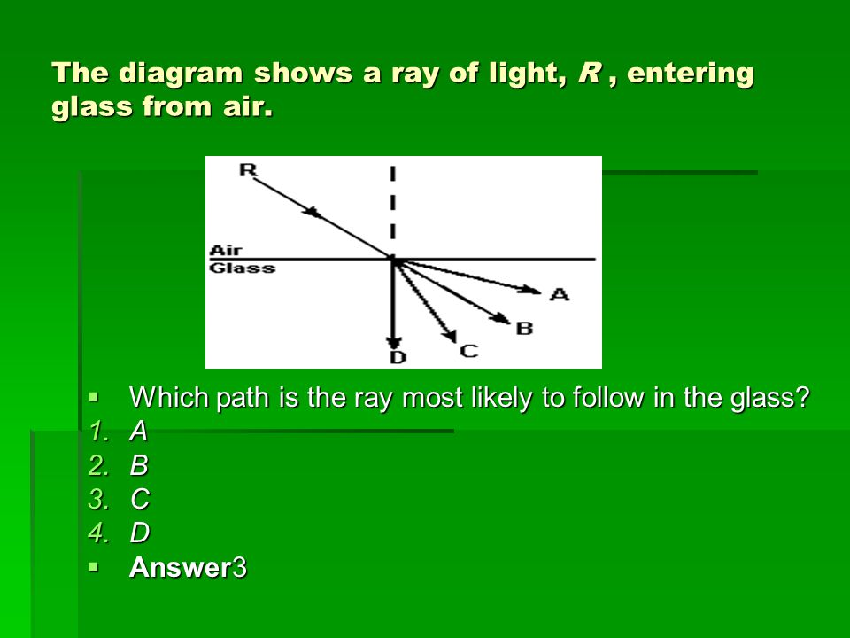 The diagram shows a ray of light, R , entering glass from air.