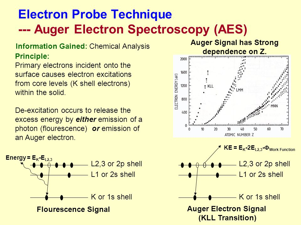 Electron Probe Technique --- Auger Electron Spectroscopy (AES)