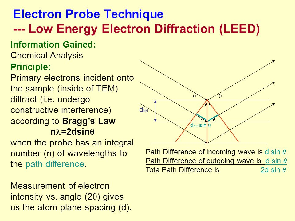 Electron Probe Technique --- Low Energy Electron Diffraction (LEED)