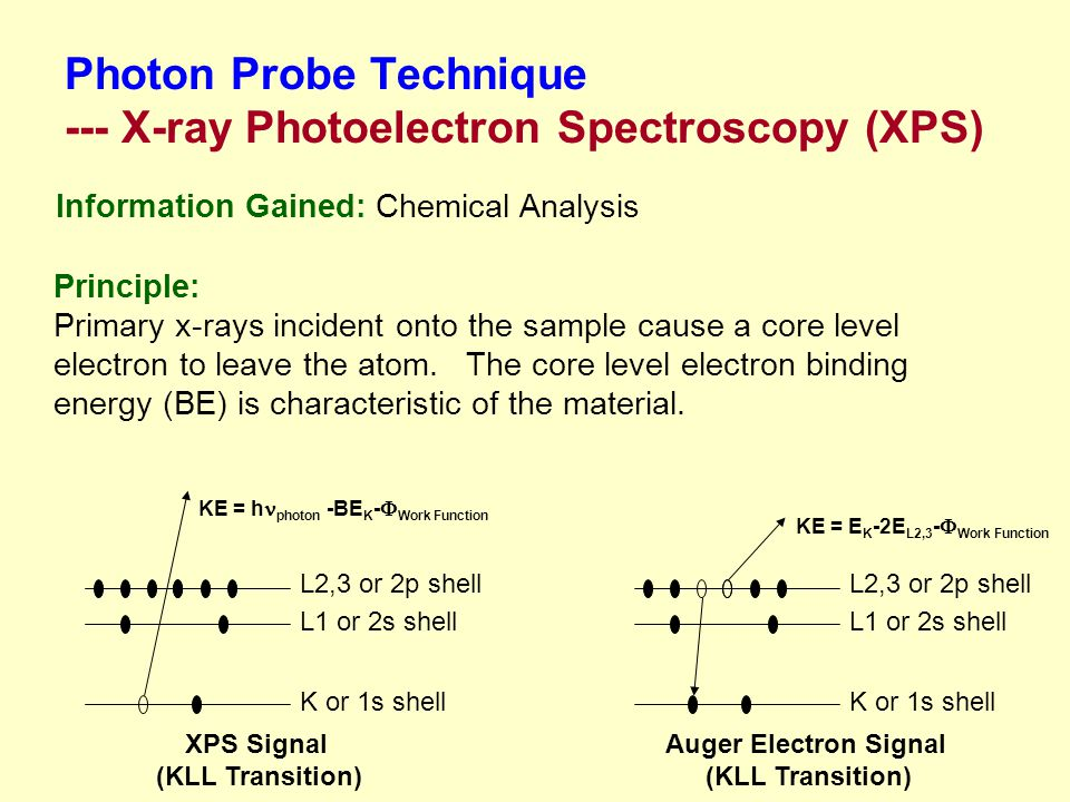 Photon Probe Technique --- X-ray Photoelectron Spectroscopy (XPS)