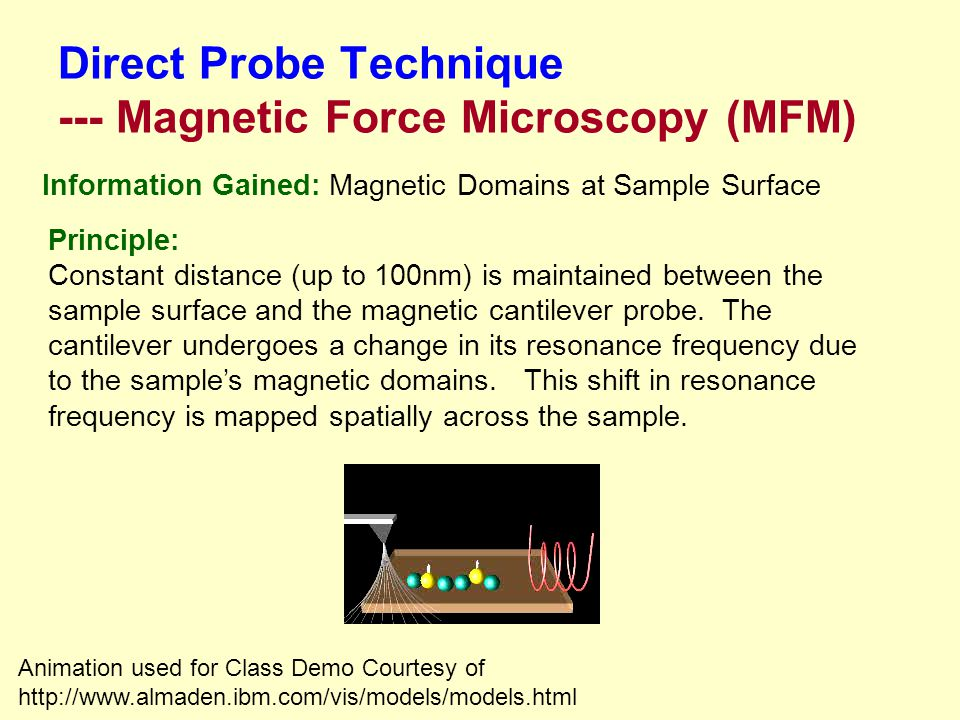 Direct Probe Technique --- Magnetic Force Microscopy (MFM)