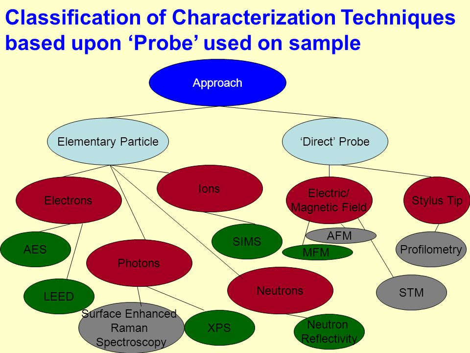 Classification of Characterization Techniques based upon 'Probe' used on sample