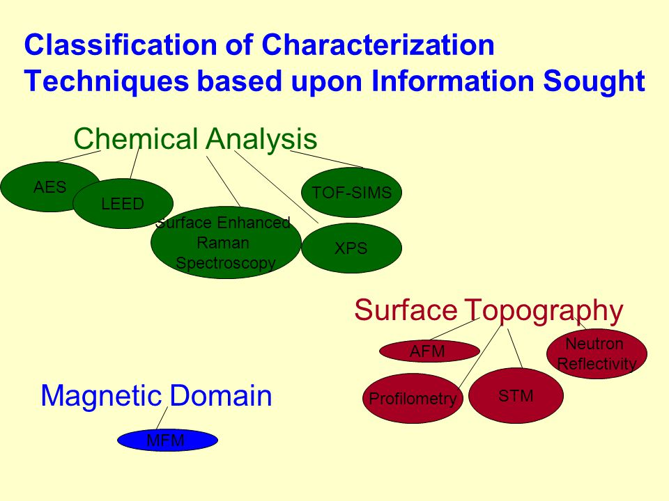 Classification of Characterization Techniques based upon Information Sought