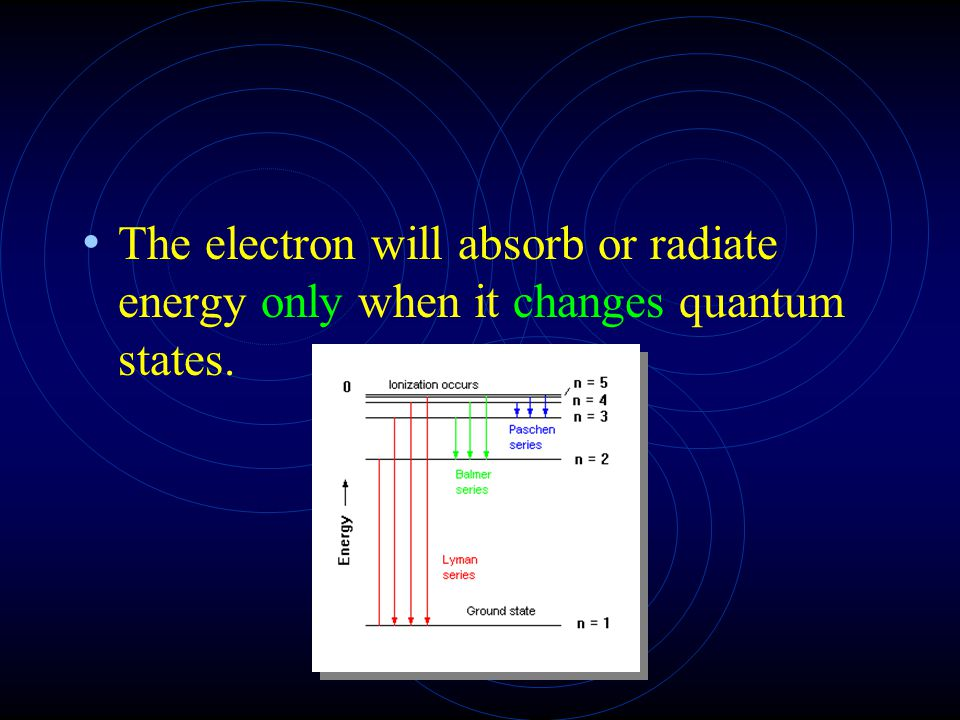 The electron will absorb or radiate energy only when it changes quantum states.