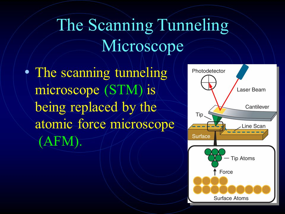 The Scanning Tunneling Microscope