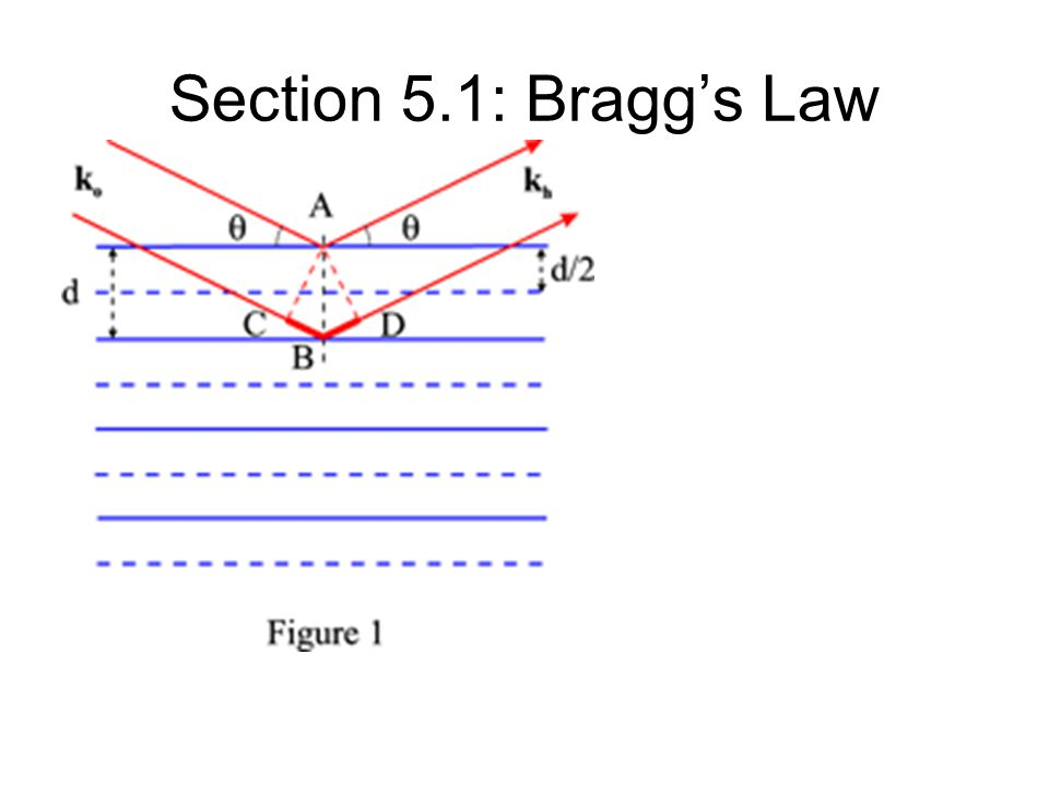 Section 5.1: Bragg's Law