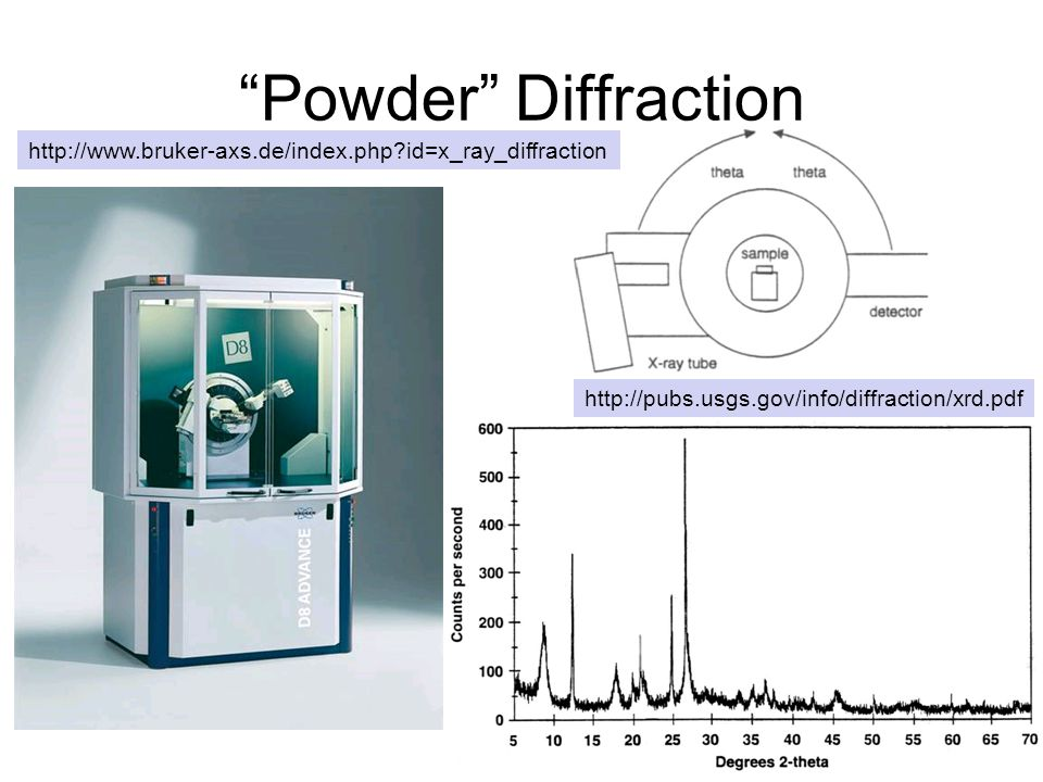 Powder Diffraction http://www.bruker-axs.de/index.php id=x_ray_diffraction.