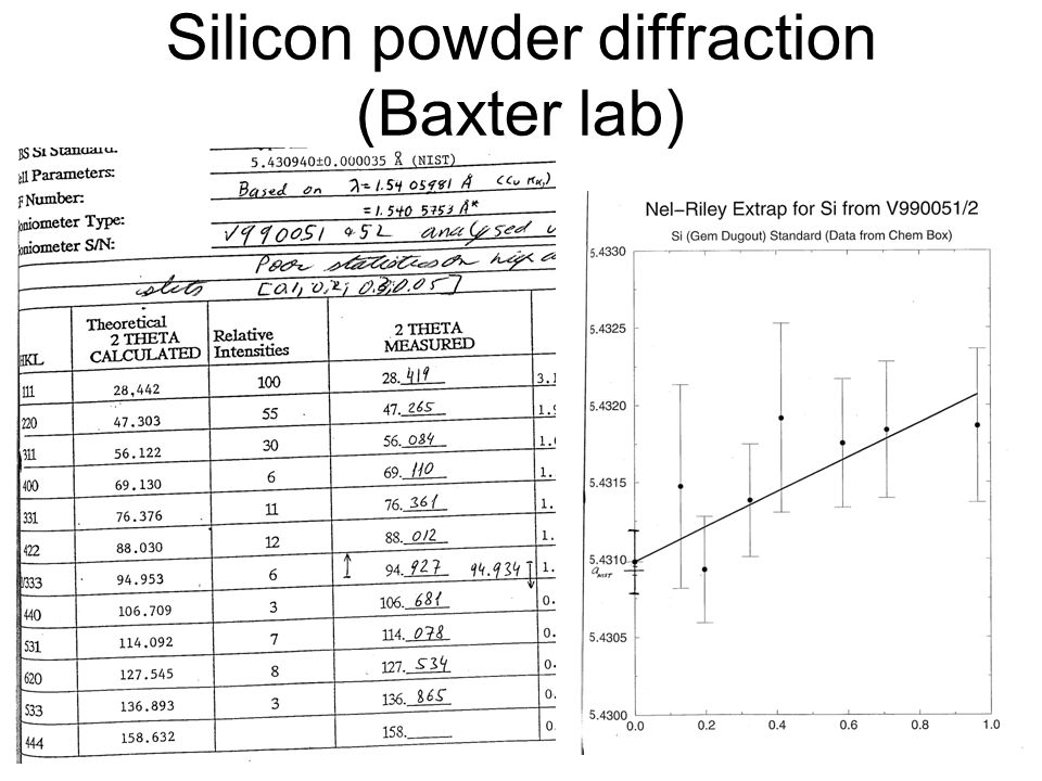 Silicon powder diffraction (Baxter lab)