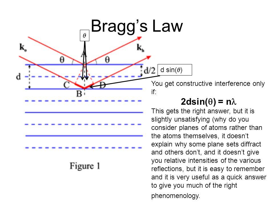 Bragg's Law 2dsin(q) = nl q d sin(q)