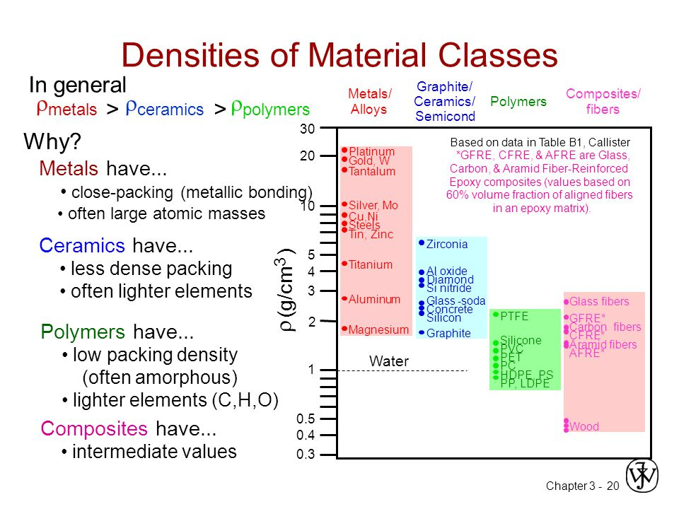 Densities of Material Classes