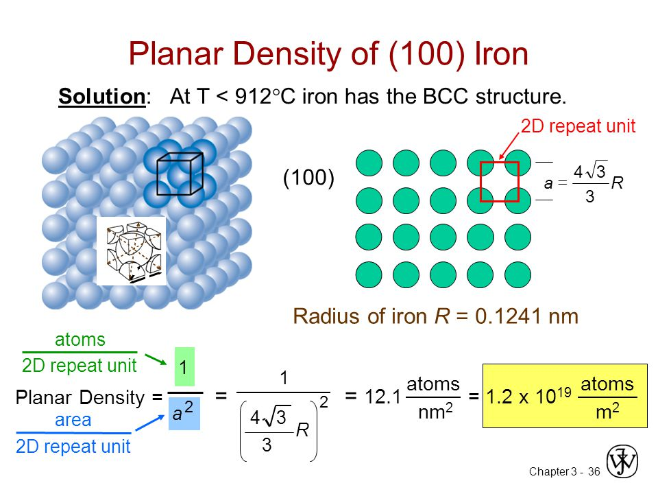 Planar Density of (100) Iron