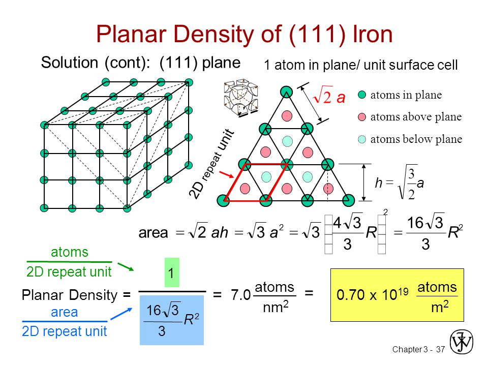 Planar Density of (111) Iron