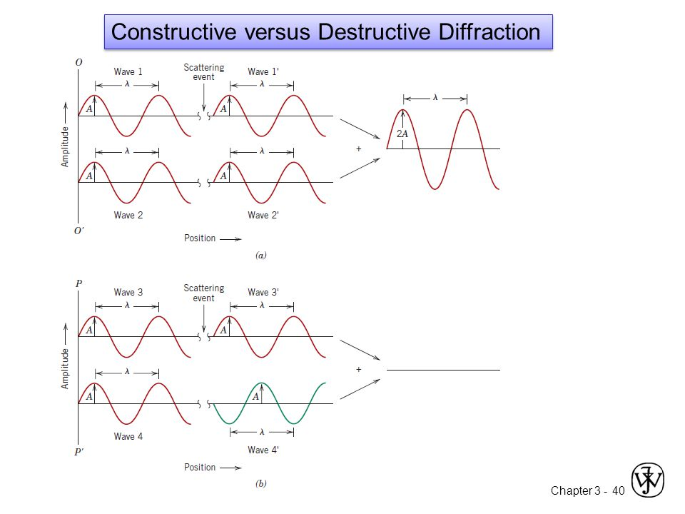 Constructive versus Destructive Diffraction