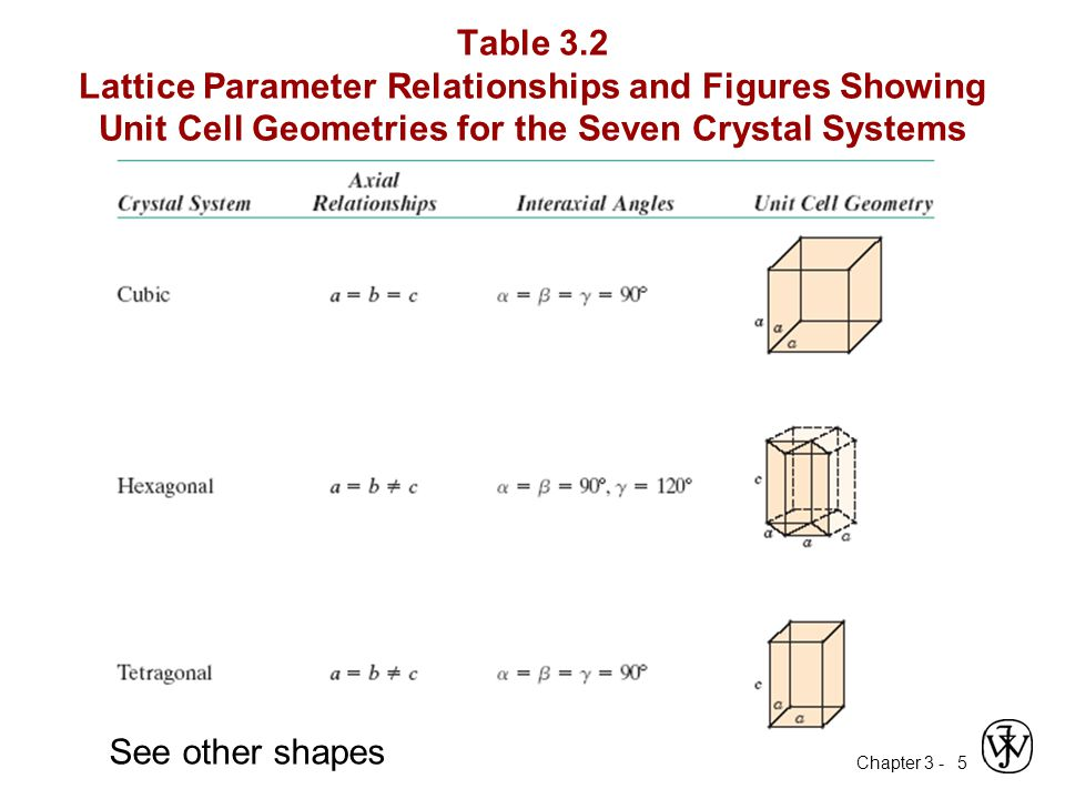 Table 3.2 Lattice Parameter Relationships and Figures Showing Unit Cell Geometries for the Seven Crystal Systems