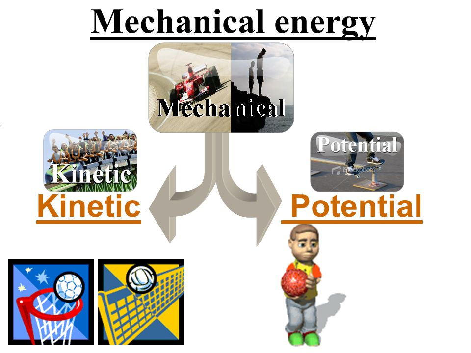 Mechanical energy Kinetic Potential