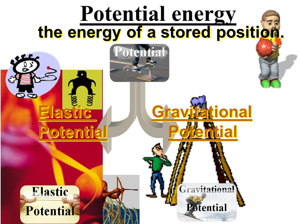 Potential energy the energy of a stored position.