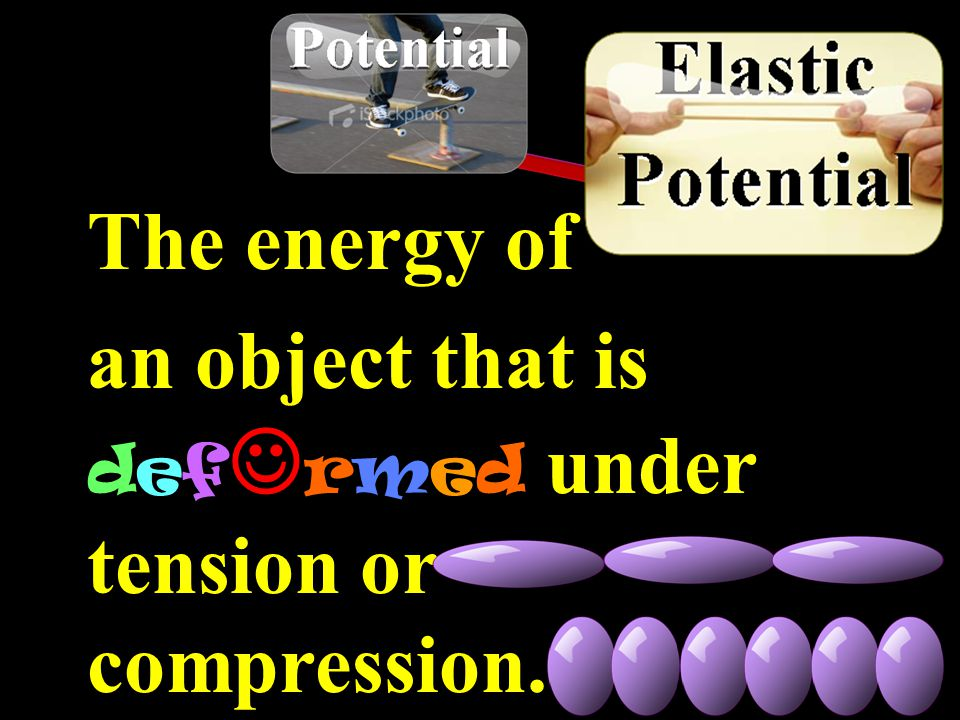 The energy of an object that is defrmed under tension or compression.