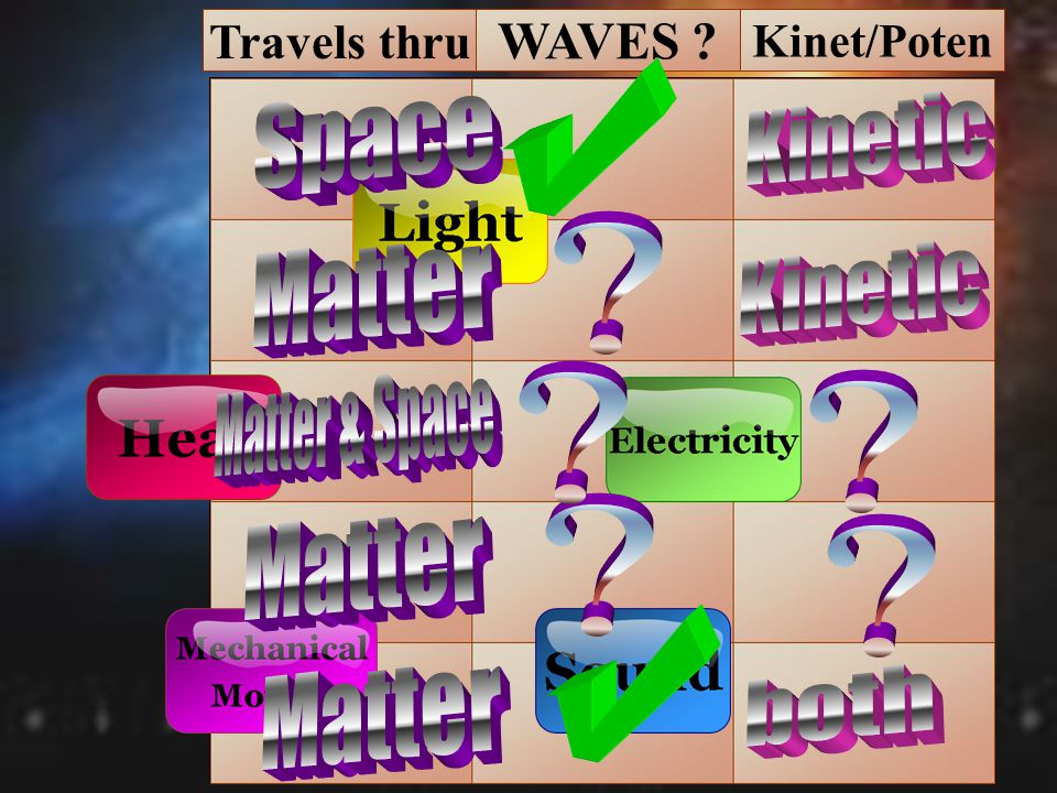 WAVES Space Kinetic Matter Kinetic Matter & Space Matter