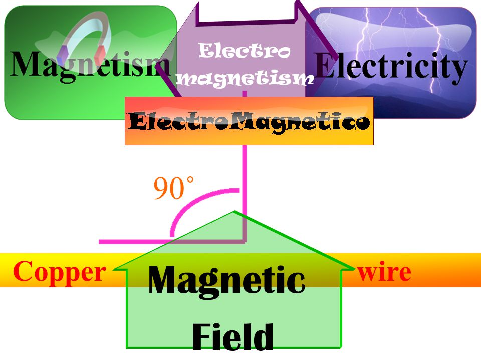 Copper wire Electro magnetism 90˚ Magnetic Field e-1